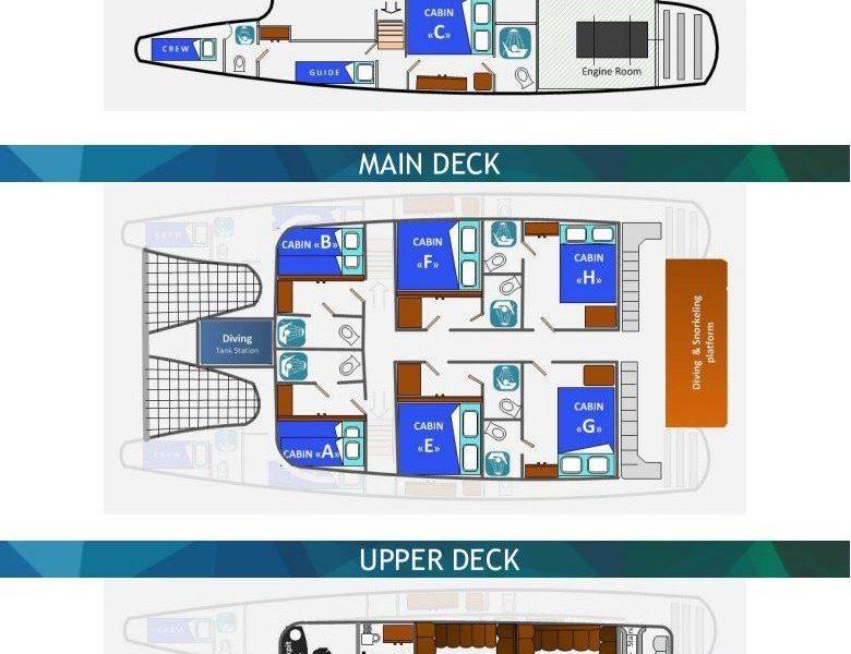 Galapagos-Kreuzfahrt Lonesome George - Deckplan